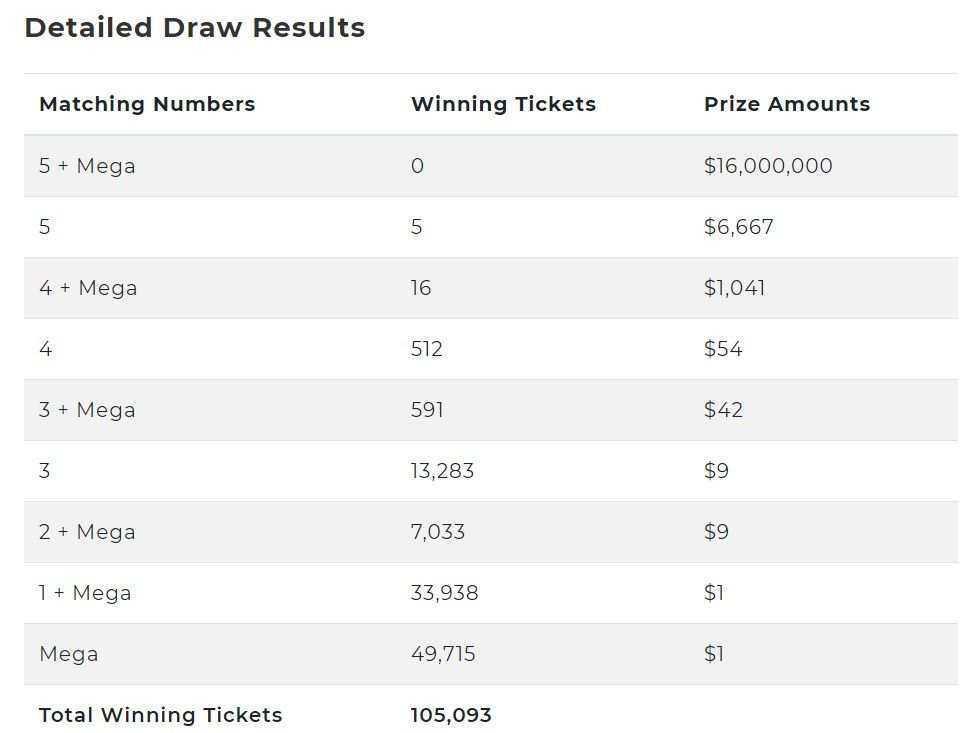 Лотерея калифорнийского штата superlotto plus — как играть из россии | зарубежные лотереи